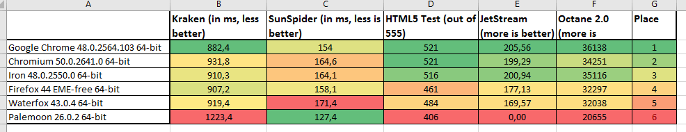 Web browser benchmarks: Firefox,Waterfox,Pale Moon,Chromium & Chrome