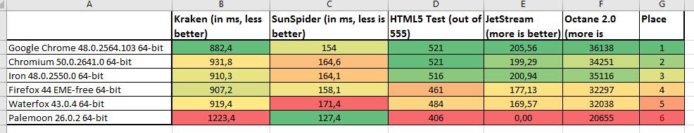 Web browser benchmarks: Firefox,Waterfox,Pale Moon,Chromium & Chrome